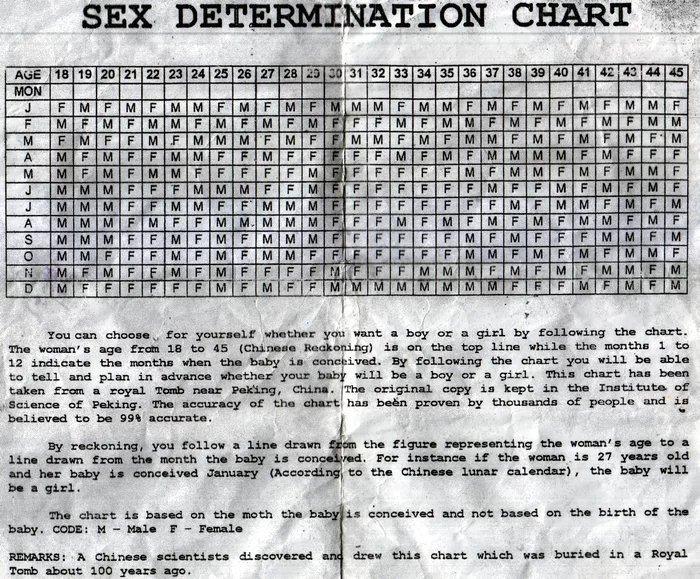 Obrázek Sexdetermination