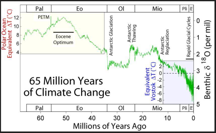 Obrázek ThePaleoceneEoceneThermalMaximum