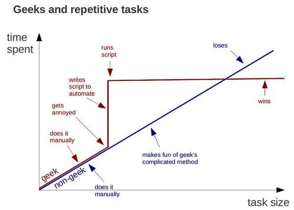 Obrázek geeksvsrepetitivetasks