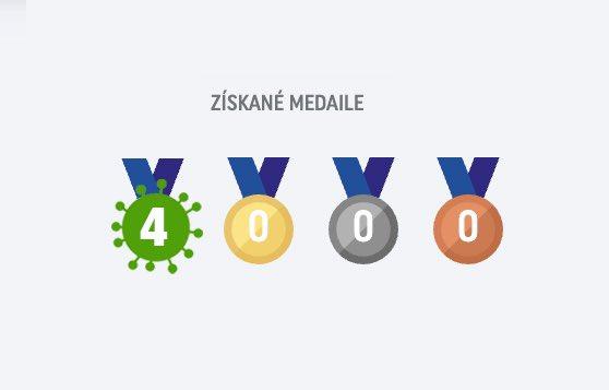 Obrázek olymPYJskastatistikaBuresland