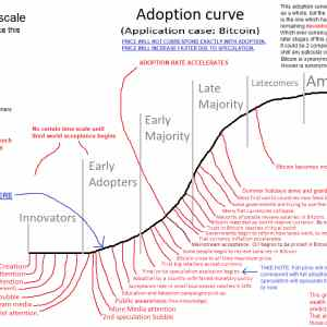 Obrázek 'adaptioncurvebitcoin'