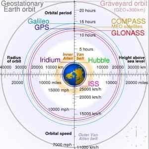 Obrázek 'geostacionarni-orbit-35768km'